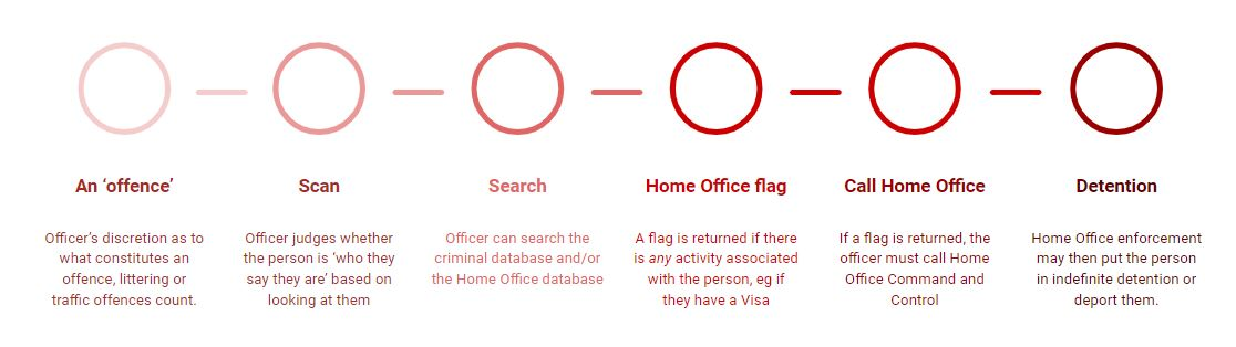 1. An Offence - Officer's discretion as to what constitutes an offence, littering or traffic offences count.   2. Scan - Officer judges whether the person is 'who they say they are' based on looking at them  3. Search - Officer can search the criminal database and/or the Home Office database  4. Home Office Flag - A flag is returned if there is any activity associated with the person, eg if they have a visa  5. Call Home Office - If a flag is returned, the officer must call Home Office Command and Control  6. Detention - Home Office enforcement may then put the person in indefinite detention, or deport them.